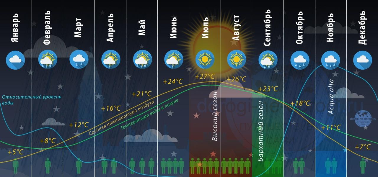 Когда поехать в Венецию. Инфографика.