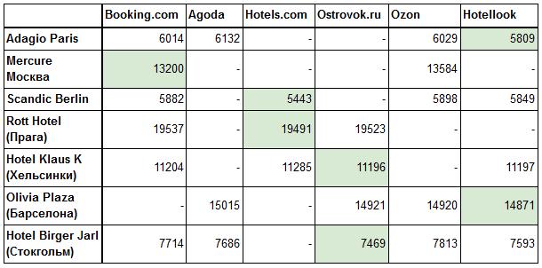 Сравнительная таблица отелей по разным системам бронирования.