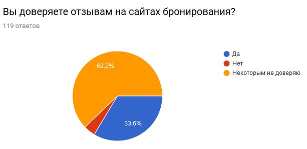 График показывает кто и каким отзывам доверяет.