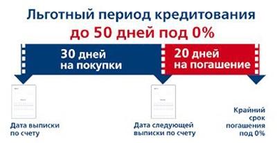 Обязательно уточните вбанке, докакого числа нужно погашать задолженность инепропускайте этот срок