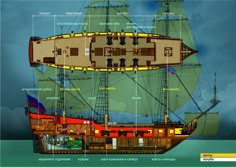 Схема фрегата «Штандарт» (фото: shtandart.ru)
